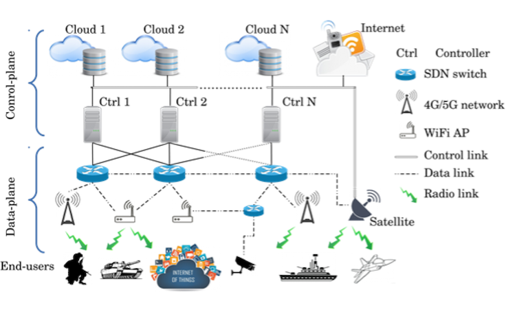 The use of software-defined networking for multi-bearer time-sensitive distributed systems in wireless environments.